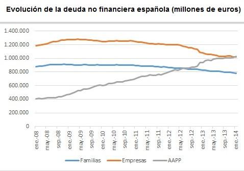 Deuda no financiera España Empresas Familias Administraciones Pública Privada