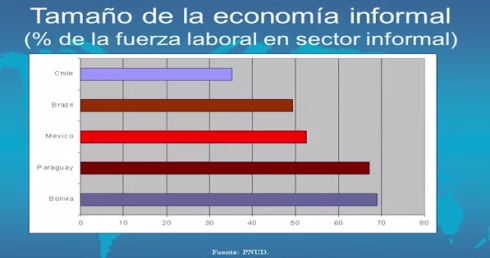 Economía sumergida Chile Brasil México, Paraguay Bolivia Informal Mercado laboral