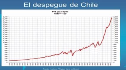 El despegue de Chile PIB per cápita 1810 2010