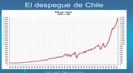 El despegue de Chile PIB per cápita 1810 2010