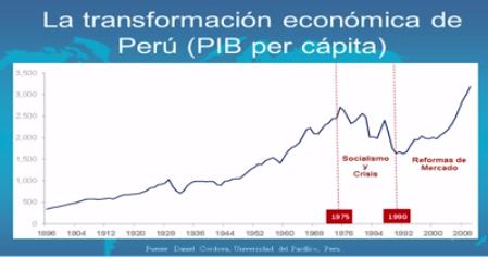 El despegue de Perú Socialismo Capitalismo PIB per cápita 1810 2010