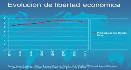 Evolución Libertad Económica Top 10