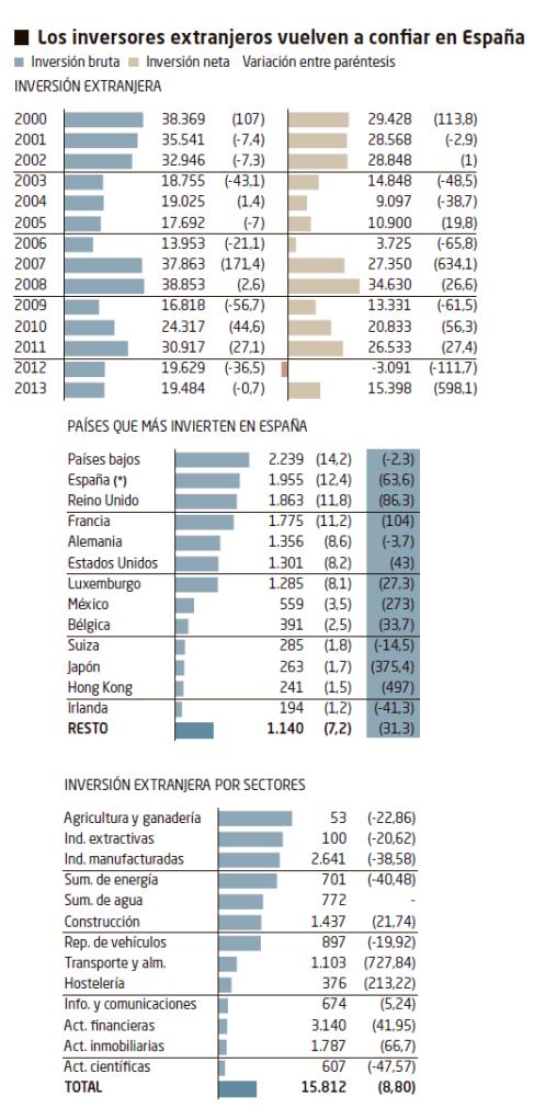 Inversores Extranjeros España