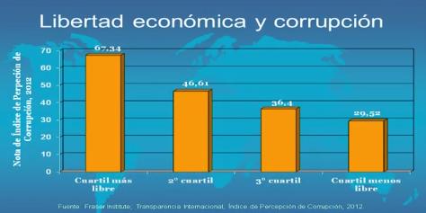 Libertad Económica Corrupción Transparencia