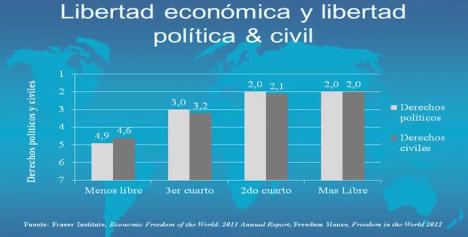 Libertad Económica Derechos políticos civiles