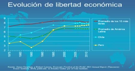Libertad Económica Top 10 Latinoamérica Evolución Capitalismo Chile Perú