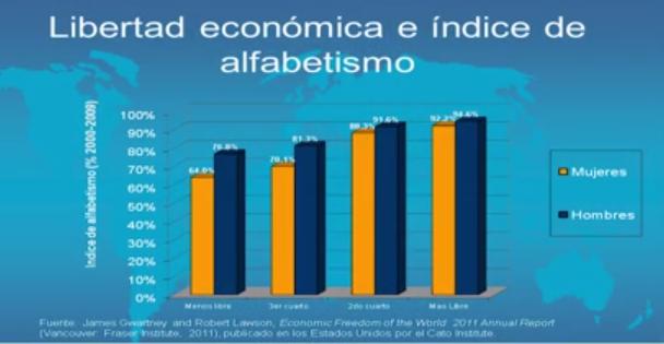 Libertad Económica y Analfabetismo