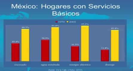 México Hogares con Servicios Básicos