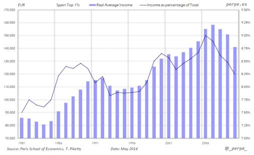 1 por ciento mas rico de España Evolucion