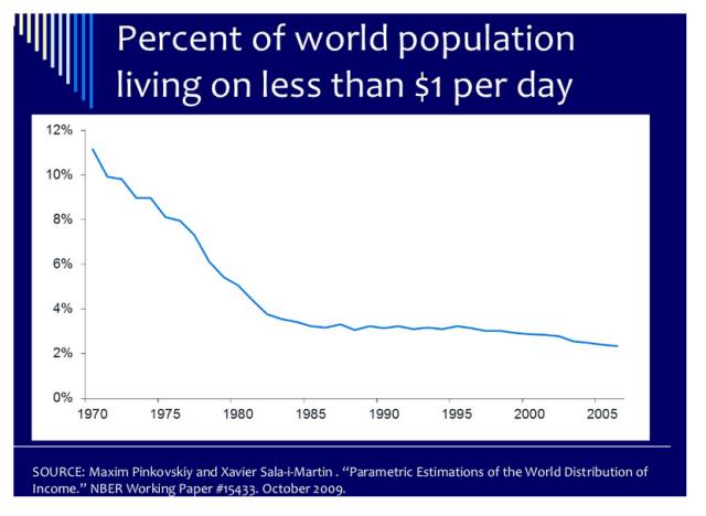 5 Porcentaje población mundial pobreza línea bajo un dólar día