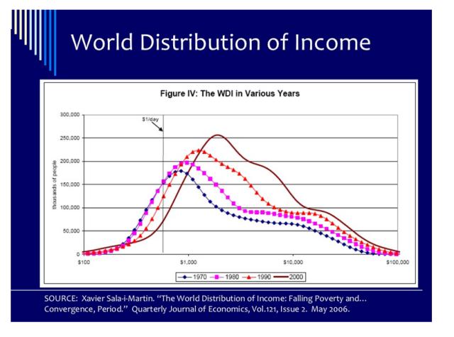 6 Distribución del Ingreso Mundial en 1970, 1980, 1990 y 2000