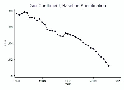 7 Coeficiente Gini Mundial