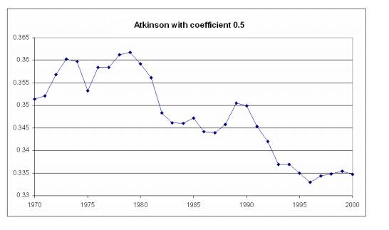 8 Atkinson Desigualdad