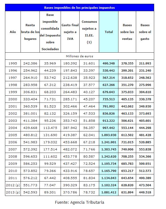 Bases Imponibles en los Principales Impuestos