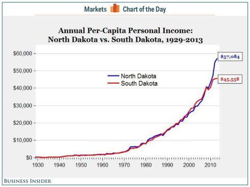 Boom Fracking Dakotas
