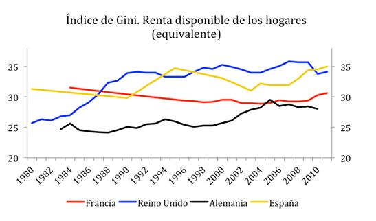 Coeficiente Gini España Europa