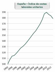 Costes laborales unitarios en España desde 1992 hasta 2014