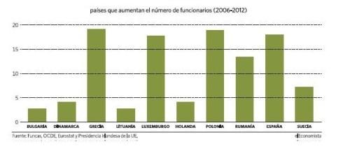 Crecimiento Empleo Publico