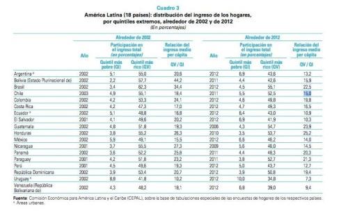 Desigualdad Chile
