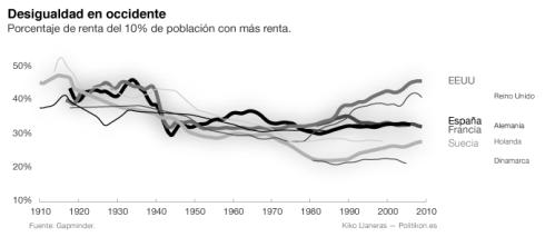 Desigualdad en Occidente