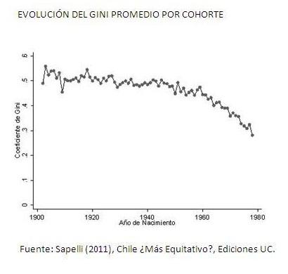 Desigualdad por generaciones Chile Claudio Sapelli Cohortes
