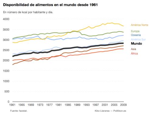 Disponibilidad de alimentos en el mundo
