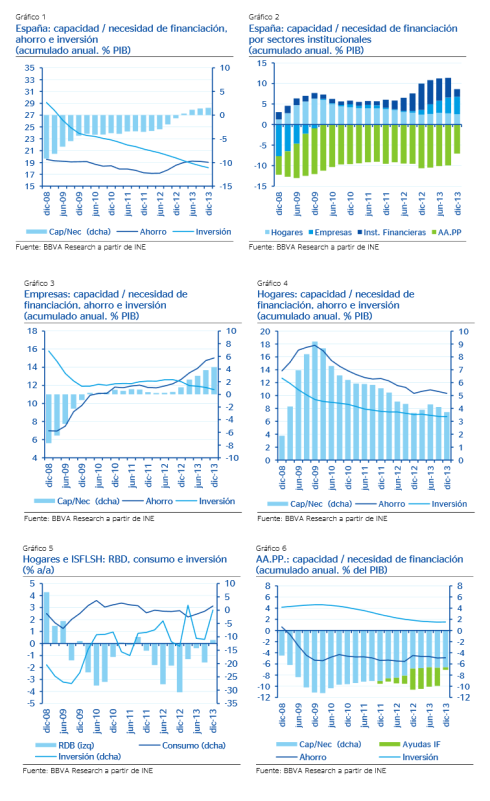 España Capacidad de Financiación Desapalancamiento