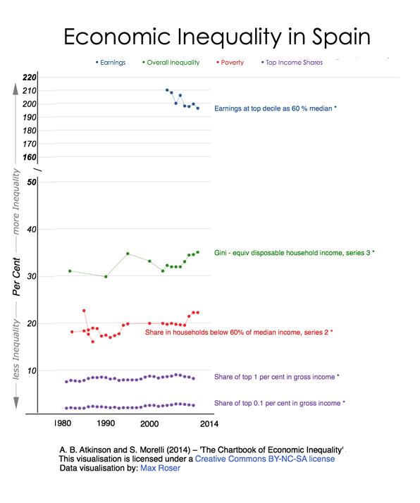 Evolucion Desigualdad España