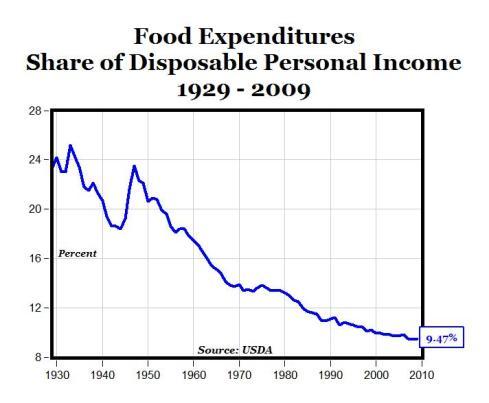 Gasto por hogar en alimentos