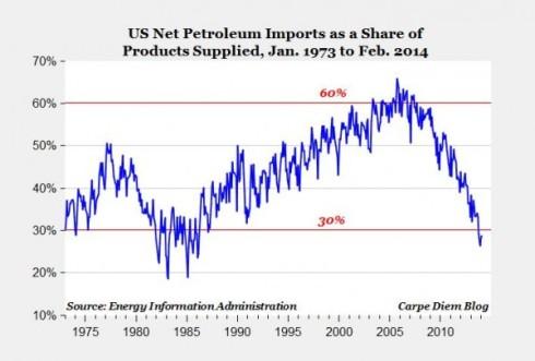 Importacion Petroleo EEUU Fracking