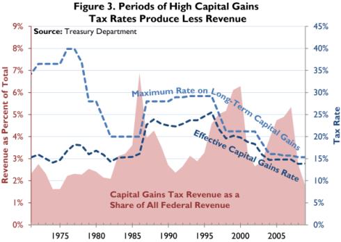 Impuestos Capital Menos Recaudación