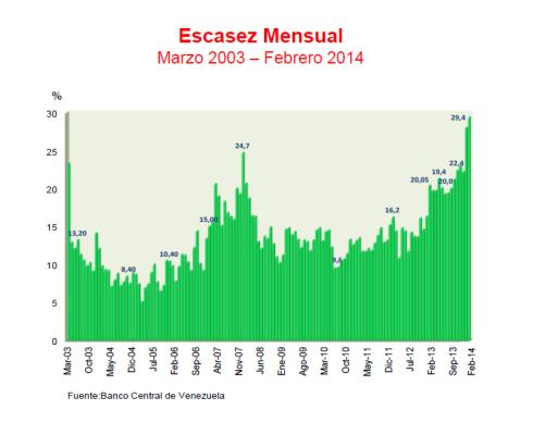 Indice Escasez Venezuela