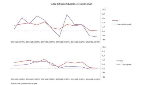 Indice Precios Industriales Evolucion