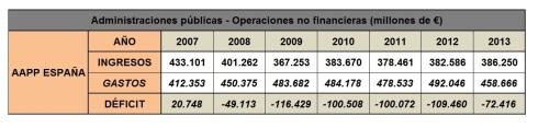 Ingresos Gastos Administraciones España 2007-2013
