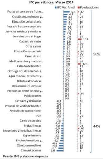 IPC Rubricas Marzo 2014