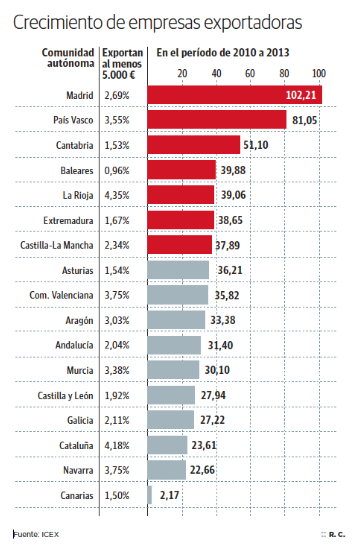 Madrid Exportaciones