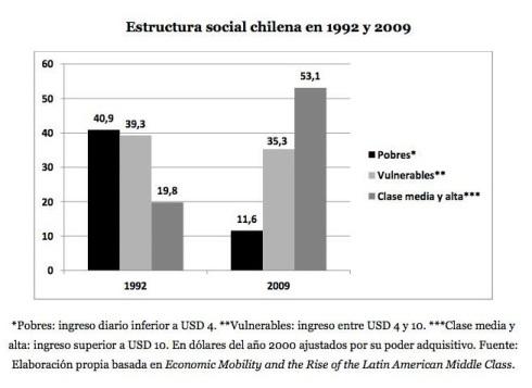 Movilidad Social Chile