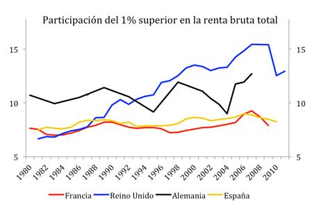 Participacion del 1 por ciento mas rico en la renta bruta total Francia Reino Unido Alemania España