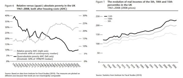 ¿Pobreza absoluta o relativa? ¿Desigualdad de ingreso o de consumo?