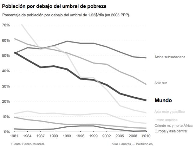 Poblacion por debajo del umbral de la pobreza