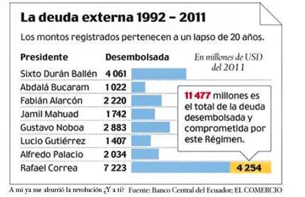 Rafael Correa Dispara Deuda