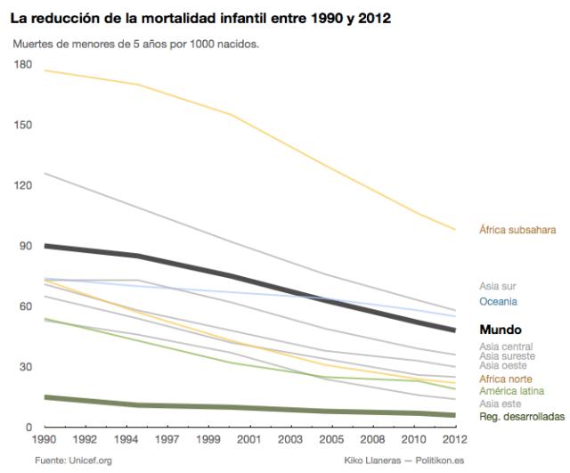 Reduccion mortalidad infantil en el mundo