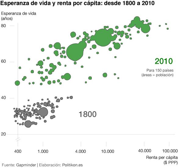 Renta per cápita Esperanza de vida 1800 2010