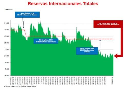 Reservas Internacionales Venezuela