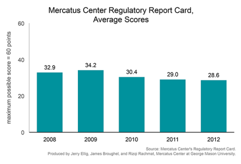 Calidad del análisis de impacto regulatorio en EEUU