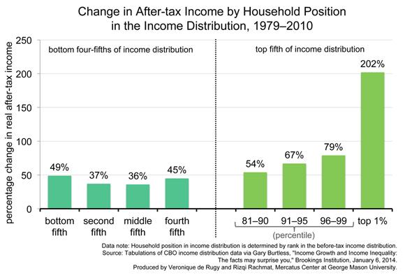 Cambio en ingresos después de impuestos de hogares estadounidenses 1979-2010