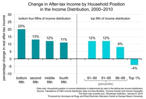 Cambios en los ingresos después de impuestos de los hogares estadounidenses 2000-2010