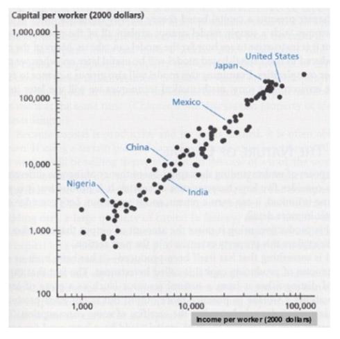 Capital por trabajador vs Ingresos por trabajador