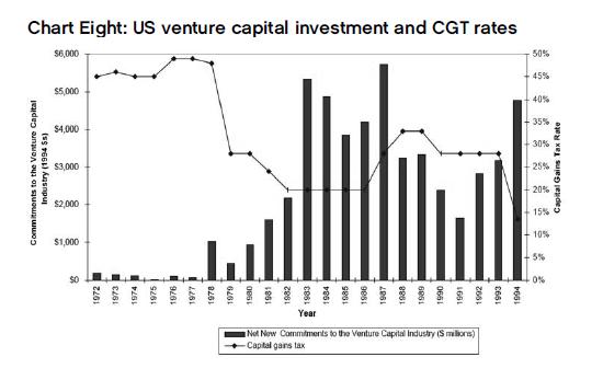 Capital riesgo e impuesto a las rentas del capital