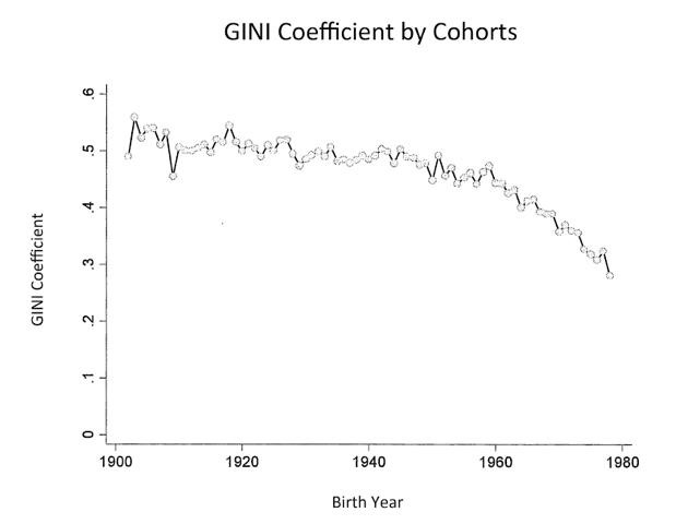 Coeficiente Gini por cohortes por generaciones desigualdad Chile